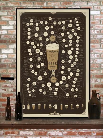 poster bière