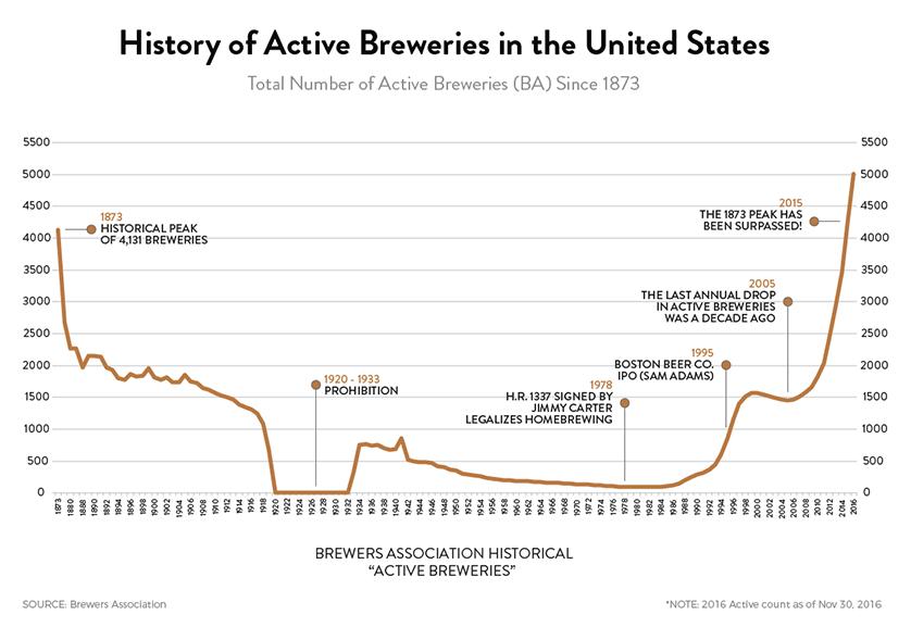 evolution brasserie americaine