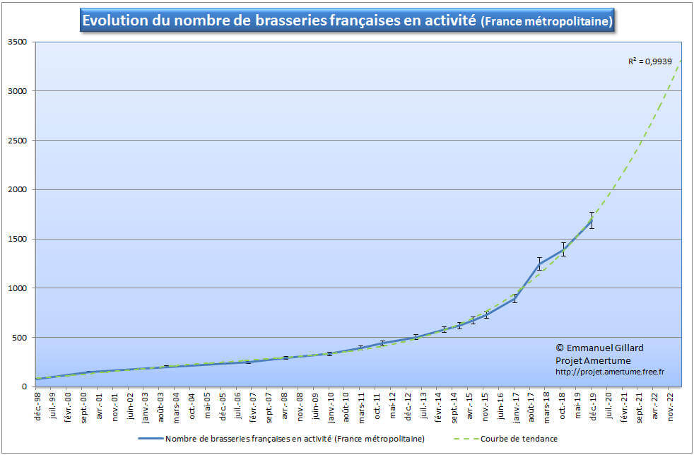 nombre de brasseries en France